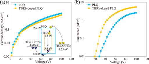 (a) J-V and (b) L-V characteristics of 6-μm-thick microfluidic OLED with PLQ and TBRb-doped PLQ, respectively. Inset: Energy diagram of TBRb-doped PLQ.