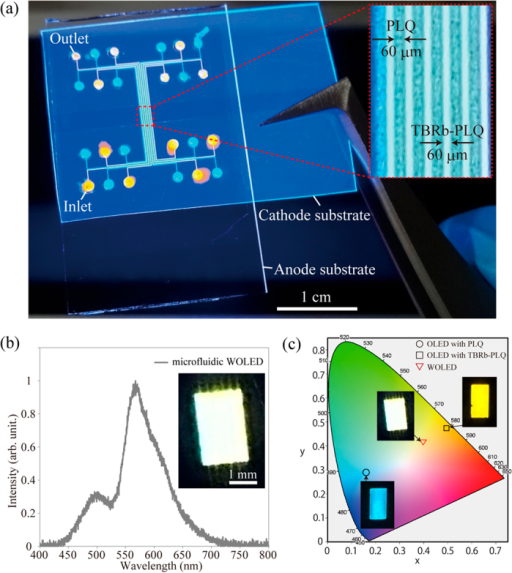 (a) Photographic image of the microfluidic WOLED under a 365-nm UV irradiation. (b) EL spectrum of the microfluidic WOLED under an applied voltage of 100 V. (c) CIE coordinates of the microfluidic OLEDs with PLQ and TBRb-doped PLQ, and the microfluidic WOLED.