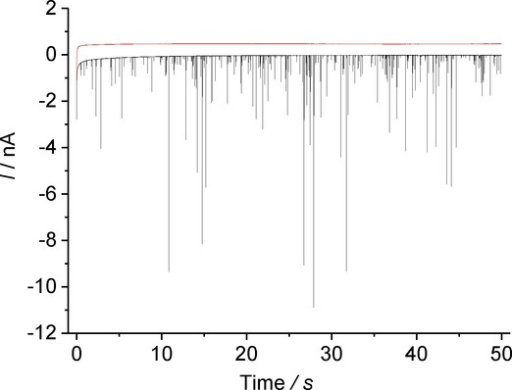 Chronoamperometry at −1.00 V vs. MSE. Red: 0.10 m NaNO3. Black: 0.10 m NaNO3 and AgBr NPs (total [AgBr]=18.8 μgml−1). Lines offset by 0.5 nA for clarity.