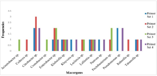 Selective frequencies of the primer with respect to the macergens in the vegetables.