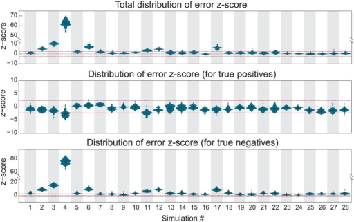 The histograms for each of the 28 different simulations.Positive error z-scores indicate that the point estimate was less effective in recovering the ground truth than the Gaussian graphical model, while the reverse is true for negative error z-scores. The red dashed lines indicate the interval outside of which the difference in performance is significant (p < 0.01, z-test). Note the different ordinate axes.