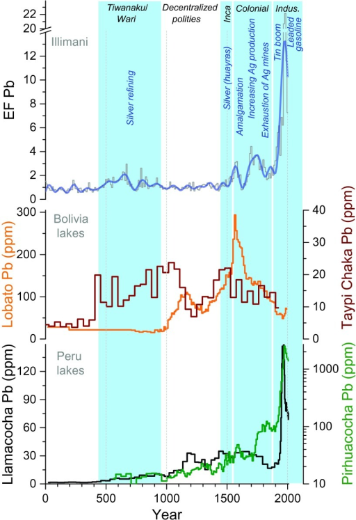 Ice core Pb EF record compared to sediment core Pb concentrations from Bolivian and Peruvian lakes.Illimani Pb EF record (gray, 10-year medians; blue, 100-year low-pass filtered data) together with sediment core Pb concentrations from Laguna Lobato [orange, period AD 20–1995 (15)], Laguna Taypi Chaka [brown, period AD 4–1923 (15)], Laguna Llamacocha [black, period AD 25–2008 (21)], and Laguna Pirhuacocha [green, period AD 560–2005 (22)]. Periods of generalized Andean archaeological history together with causes of enhanced or reduced Pb deposition are marked in blue.