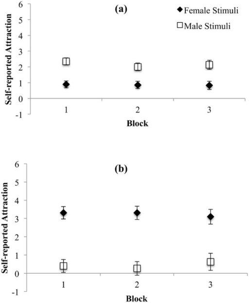 Self-reported sexual attraction ratings for female and male stimuli for women (a) and men (b).Error bars represent 95% CI.