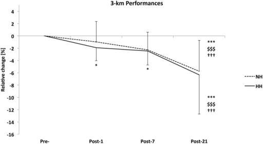 Relative change in 3-km run time from Pre- to Post-1, Post-7, and Post-21 as determined on a running track near sea level for the normobaric hypoxia (NH) and hypobaric hypoxia (HH) conditions (in %) for the crossover (n = 16). Data are mean ± standard error *P < 0.05 and ***P < 0.001 for differences with Pre-; $$$P < 0.001 for differences with Post-1; †††P < 0.001 for differences with Post-7.