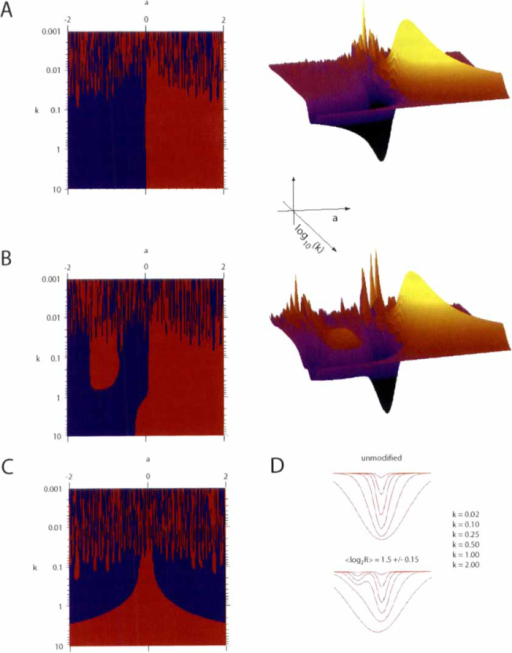 The NeONORM sensitivity parameter k  A  Sign plot and 3 | Open-i