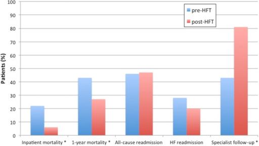 Mortality, 1-year all-cause and HF readmission and specialist follow-up rates in the pre-HFT and post-HFT cohorts. *Denotes statistically significant difference between pre-HFT and post-HFT. HFT, heart failure team.