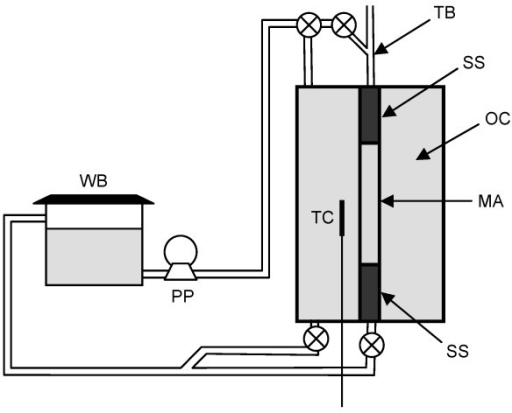 Artery model. Schematic of the artery model. WB: water bath, PP: peristaltic pump, TB: Touhy Borst valve, SS: stainless steel cylinder, OC: outer chamber, TC: thermocouple probe, MA: mock artery.
