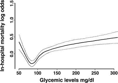 Effect of plasma glucose values at admission in hospital (black line) on risk of in-hospital death (log odds) and 95% CIs (dotted lines) adjusted by sex, civil status, age, educational levels, type of admission, and type of treatment.