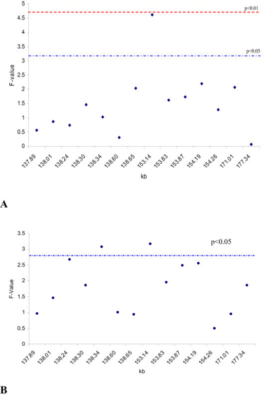 Association analysis of 14 SNPs with (A) survival rate and (B) fertilization rate with a population of gametes from 440 ovaries and eight bulls. A total of 5,222 fertilization and 3,696 embryos were used to collect phenotypic records of survival and fertilization rates. SNP153137 in exon 8 of STAT5A showed the highest significant effect on embryonic survival (A) and fertilization rate (B). The SNPs in numeric order were 137,887; 138,012; 138,242; 138,299; 138,337; 138,596; 138,653 (in upstream sequences of STAT5A); 153,137; 153,827; 153,866; 154,186; 154,261 (in STAT5A); 171,005; and 177,338 (in STAT3). Significance threshold for the association determined via permutation with 250 iterations.