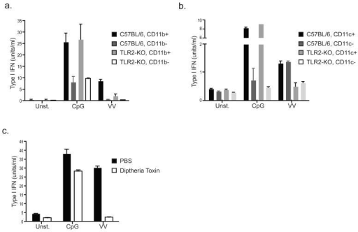 A population of CD11b+CD11c- cells is responsible for TLR2-dependent type I IFN productiona) Bone marrow cells from C57BL/6 or TLR2-deficient mice were MACS sorted into CD11b-positive and CD11b-negative populations. The sorted cells were stimulated as indicated, and type I IFN was measured after 24 hours by bioassay. b) The same experiment was performed as described in (a), except that MACS sorting was based on CD11c. c) Splenocytes were harvested from CD11b-DTR transgenic mice 24 hours after injection with saline (PBS) or diptheria toxin. The resulting cells were stimulated as indicated and type I IFN production was measured after 24 hours by bioassay. All data are representative of at least 3 experiments.