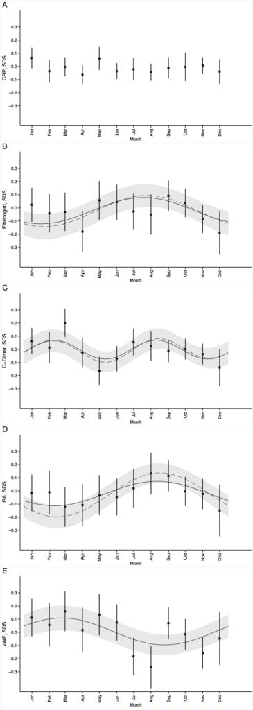 Seasonal variation in C-reactive protein (A), fibrinogen (B), D-dimer (C), tissue plasminogen activator (D), and von Willebrand factor (E).Values are from the partial regression of the harmonic components; Model 1 (solid line) adjusted for respiratory infections, alcohol consumption, PC/TV time, physical activity and social class at birth and adulthood, and Model 2 (dashed line, shown with 95% confidence intervals) in addition to above adjusted for 25-hydroxyvitamin D. Tick marks denote average concentrations (SDS, predicted from random effects models) with 95% confidence intervals shown by error bars. Predicted means for CRP from linear models, no seasonal pattern observed (p>0.8). *p-values from the product of coefficient mediation test used to assess the 25(OH)D mediation effect on the seasonal patterns in the outcomes.