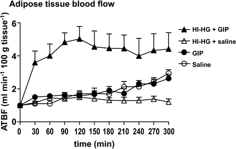 Data are means ± SEM. Adipose tissue blood flow during HI-HG clamp experiment with GIP (▴) and without GIP (△), GIP alone (●), or saline alone (○).