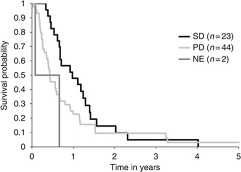 OS shown by treatment outcome. SD=stable disease; PD=progressive disease; NE=non-evaluable.