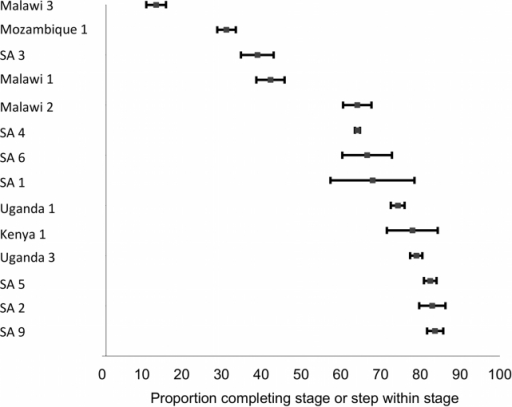 Forest plot of the 14 studies reporting on the proportion of patients completing Stage 3 or steps within Stage 3.Bars indicate 95% confidence intervals. Studies shown in the plot report to differing end points; refer to Table 4 for details.