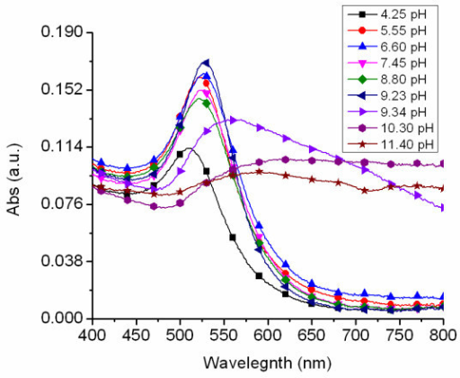 Effect of pH on nanoparticle spectrum. UV-visible spectra of AuNPs produced from a 0.1 mM HAuCl4 aqueous solution synthesized at varying pH values.