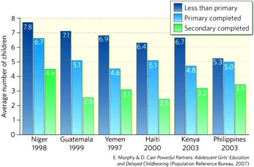 Association between level of education and total fertility rate in some poor countries.