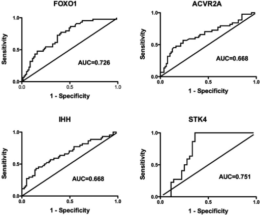 ROC curves for FOXO1, ACVR2A, IHH, and STK4 levels between survivors (n=84)and non-survivors (n=41)