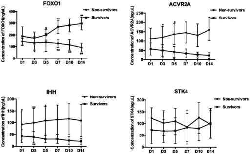 Dynamic changes of serum FOXO1, ACVR2A, IHH and STK4 levelsDynamic changes of serum FOXO1, ACVR2A, IHH and STK4 levels on day 1 (D1), day 3 (D3), day 5(D5), day 7 (D7), day 10 (D10) and day 14 (D14) after admission in survivors (n=11)and non-survivors (n=10). The data are shown as means and the error bars indicateS.D. *P<0.05 and **P<0.01.