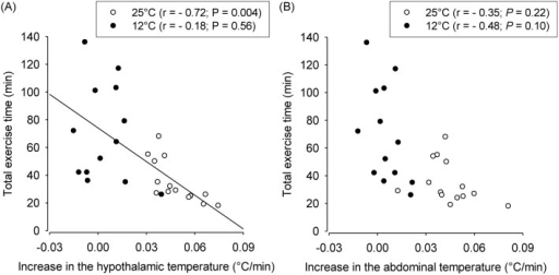 Correlation between the rate of increase in the hypothalamic temperature (panel A) or the abdominal temperature (panel B) and the total exercise time during constant-speed running at ambient temperatures of 25°C and 12°C.