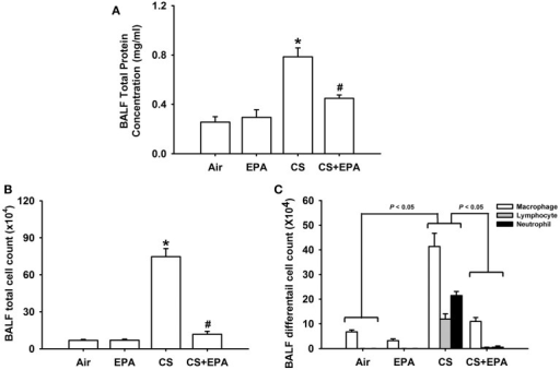 Eicosapentaenoic acid (EPA) attenuates cigarette smoke (CS)-induced increases in total protein content (A), total cell count (B) and differential cell count (C) in bronchoalveolar lavage fluid (BALF). These indices were measured and served as indications of lung inflammation. Data in each group are mean ± s.e.m. from 6 mice. *p < 0.05 vs. the air-exposure group; #p < 0.05 vs. the CS-exposure group with vehicle treatment. See the legend of Figure 1 for detailed information on each study group.