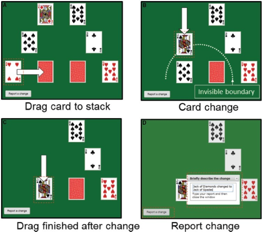 "Example frames from the card sorting task. Participants were presented with six playing cards arranged in a semi-circle around two card stacks (i.e., face down cards). Their task was to move the cards in a specified order on to the stacks (Doing task) or watch somebody else complete the task and comment if they followed the instructions correctly (Watching task). If they notice a card change they described the change by clicking on ""Report a change."" (A) A participant drags the four of hearts to the left stack; (B) the Jack of Diamonds changes to a Jack of Spades as it is dragged across the invisible boundary (dotted line); (C) the Jack is dropped on the left stack; (D) the change is reported. The task continued after the reporting window had been closed."