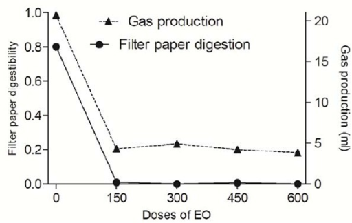 The effect of different doses of AEO on gas production and filter paper digestion by isolated anaerobic fungus from Mehraban sheep.