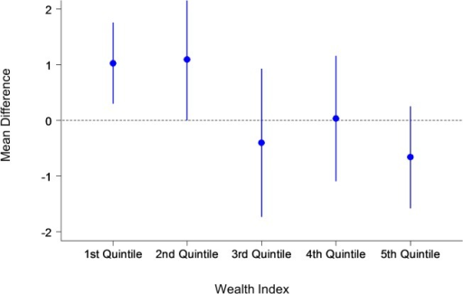 Primary outcome: Mean difference by wealth index.The y-axis shows the mean difference with confidence intervals of the number of antenatal care visits between the intervention and control groups. The x-axis shows the wealth index quintile.