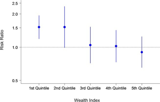 Primary outcome: Risk ratio by wealth index.The y-axis shows the risk ratio with confidence intervals of the number of women who made six antenatal care visits during their pregnancy in the intervention and control groups. The x-axis shows the wealth index quintile.