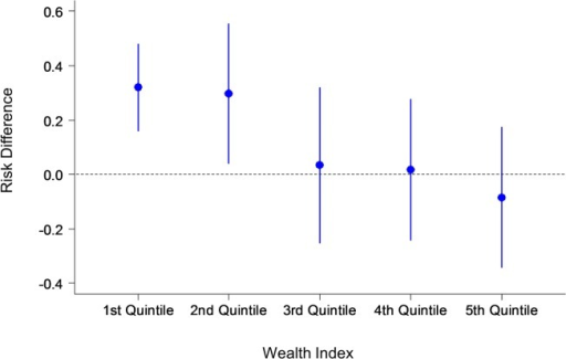 Primary outcome: Risk difference by wealth index.The y-axis shows the risk differences with confidence intervals of the number of women who made six antenatal care visits during their pregnancy in the intervention and control groups. The x-axis shows the wealth index quintile. Note: 1st quintile represents the highest wealth index, and the 5th represents the lowest.