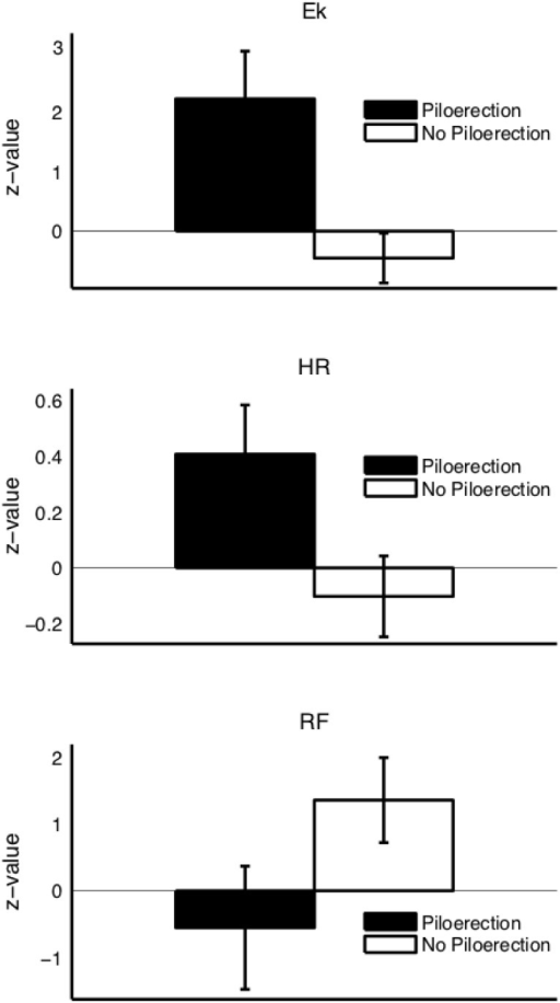 Average physiological changes in participants who had piloerection (black bars) and their matched partners (white bars).Black bars depict the difference in physiological activity between the entire piloerection passage and a random control passage of similar length within the same stimulus and subject. White bars depict the same difference scores, but for matched partner subjects who did not have piloerection in either of the passages. All scores are normalized with respect to activity during the baseline period. Ek = emotional index Eκ, HR = heart rate, RF = respiratory frequency. HR and Eκ scores are different from zero in the piloerection condition (black bar), RF scores are different from zero in the no-piloerection condition (white bar). The differences in HR scores and in Eκ scores (black versus white bars) are significant on a 0.05 significance level.