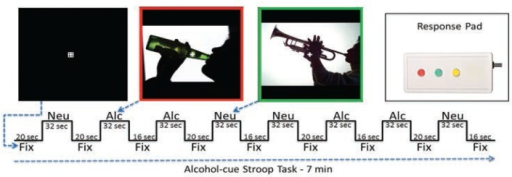 Alcohol-cue Stroop task. During the fixation (Fix) blocks, subjects keep their eyes fixated on the cross. During the neutral (Neu) and alcohol (Alc) blocks, subjects are instructed to keep looking at the fixation cross in the middle, while they notice the color of the picture's border, and respond by pressing the corresponding colored button on the response pad.