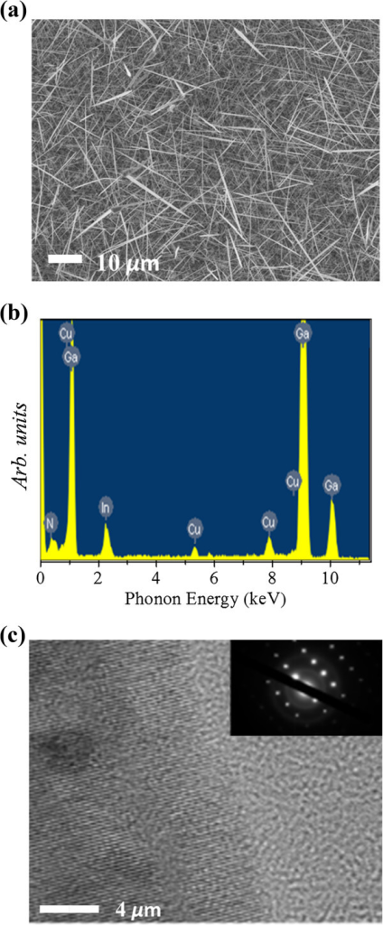 SEM, EDS, and HRTEM images and SAED pattern of nanowires. (a) Typical SEM image of Cu-doped InxGa1 - xN nanowires. (b) EDS image of the nanowire. (c) HRTEM image and the SAED pattern (inset) of an 80-nm-diameter nanowire.