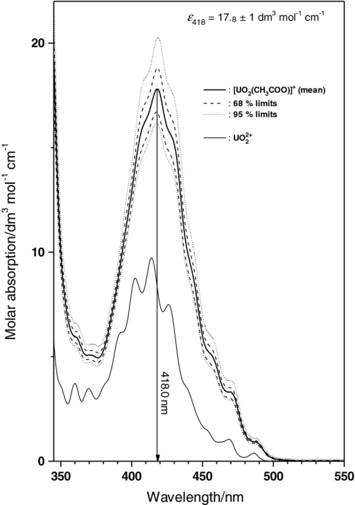 Single component spectrum of UO2CH3COO+, compared to the spectrum of UO22+(aq). Absorption maximum of the characteristic band of U(VI) is found at 418.0 nm. Molar absorption ε418 = 17.8 ± 1.0 dm3 mol−1 cm−1. Dashed lines give upper and lower 0.68, dotted lines 0.95 ‰ uncertainty obtained from moving block bootstrap analysis