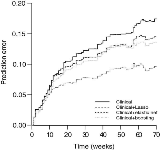 The prediction error curves for bladder cancer dataClinical model used age, sex, stage, grade and treatment as predictors. The elastic net, Lasso, and boosting used microarray features in addition to the clinical parameters as predictors.