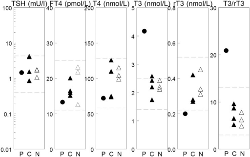Thyroid hormone serum levels in proband and family.The dashed lines reflect the boundaries of the normal range for adults of the respective test. P = patient, C = carrier and N = unaffected family members.