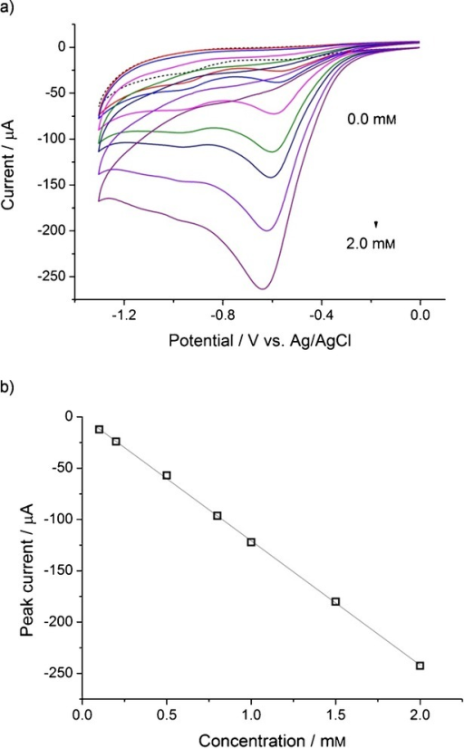 a) Cyclic voltammograms for copper-phthalocyanine-modified H-terminated BDD in N2-saturated 0.1 m PBS pH 7 containing 0.0–2.0 mm H2O2 (dashed line: 0.0 mm). Scan rate: 100 mV s−1. b) Plot of peak current against concentration of H2O2.