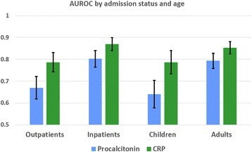 AUROC for Procalcitonin and C-reactive protein levels by admission status and age group