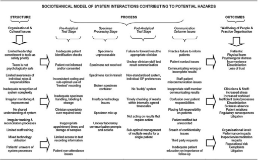 A conceptual model of test ordering and results handling system hazards from a primary care perspective (GP, general practitioner).