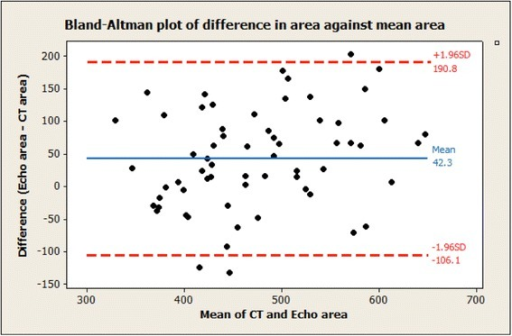The Bland-Altman plot of the difference (TEE derived area minus CT derived area) against the mean area of TEE and CT. The red dotted lines show the range of differences between the measurements for most (about 95 %) of individuals