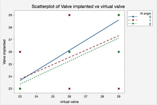 Scatterplot of the implanted valve versus the virtual valve according to the degree of the AR