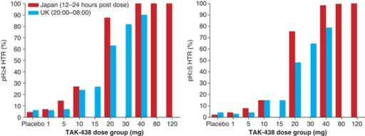 Mean nighttime pH ≥4 holding time ratio (left) and pH ≥5 holding time ratio (right) in the Japanese (12–24 h post dose) and UK (20:00–08:00 h) phase I, randomized, double-blind, placebo-controlled, single rising-dose studies in healthy male subjects receiving a single TAK-438 dose (1–120 mg in Japan and 1–40 mg in the UK; Pharmacodynamic analysis set; Japan N=82, UK N=63).