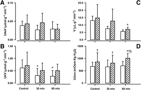 Effects of AT1R antagonist, ZD 7155 on tubular function in conscious lambs. Effects of AT1R antagonist, ZD 7155, on urinary Na+ excretion rate (UNaV, panel a), urinary K+ excretion rate (UKV, panel c), urinary flow rate (V, panel b), and urine osmolality (UOsm, panel d) in conscious lambs aged ~ one week (open bars) and ~ six week (closed, striped line bars) measured before (Control, c) and for 60 min after intravenous infusion of ZD 7155. *p < 0.001 compared to c; †p < 0.05 compared to one week