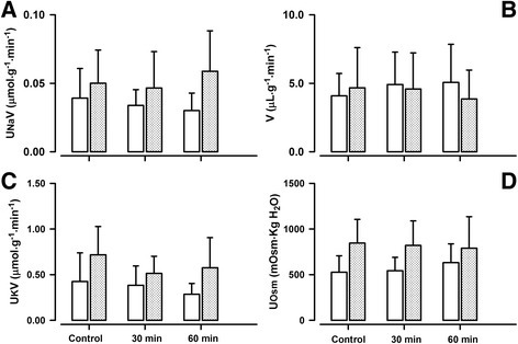 Effects of AT2R antagonist PD 123319 on tubular function in conscious lambs. Effects of AT2R antagonist, PD 123319 on urinary Na+ excretion rate (UNaV, panel a), urinary K+ excretion rate (UKV, panel c), urinary flow rate (V, panel b), and urine osmolality (UOsm, panel d) in conscious lambs aged ~ one week (open bars) and ~ six week (closed, gray shaded bars) measured before (Control, c) and for 60 min after intravenous infusion of ZD 7155. *p < 0.001 compared to c; †p < 0.05 compared to one week