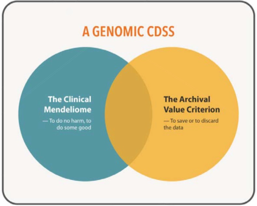 Proposed Framework for Genomic Clinical Decision SupportNotes: CDSS = Clinical Decision Support System.Source: Image courtesy of RENCI.