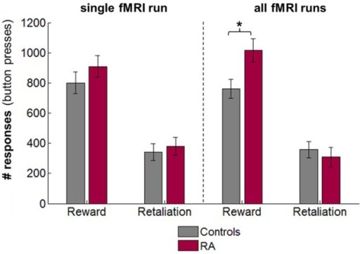 Retaliatory and monetary reward-seeking responses displayed for reactive aggressive participants (RA) and controls for the single fMRI run for which brain responses have been analyzed (left), and mean responses across the four fMRI PSAP runs (right; responses were collapsed across runs as there was no effect of run and run x group interaction on behavioral responses). There were no significant differences between groups for the single fMRI run. Averaged across the four fMRI runs, RA individuals worked significantly more than controls to earn money, but not to retaliate. Abbreviations: fMRI, functional-magnetic resonance imaging; n.s., not significant; PSAP, Point-subtraction aggression paradigm. *p < 0.05.