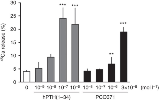 Effects of PCO371 on 45Ca release from pre-labelled fetal rat long bones.Control medium contained only vehicle for PCO371 (0.1% DMSO) or hPTH(1–34) (10 μmol l−1 acetic acid). Data are represented as the mean+s.d. of one experiment (n=4). Williams's test was used to compare PCO371- or hPTH(1–34)-treated groups with vehicle-treated group; **P<0.01, ***P<0.001.