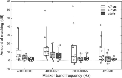 (Color online) Estimates of masking in the presence of the gated, remote-frequency maskers are shown for younger children (<7 years, open boxes), older children (>7 years, light grey boxes), and adults (dark grey boxes). Data are plotted as a function of masker band condition. The horizontal line within each box represents the median value, boxes span the interquartile range (25th–75th percentile), and vertical lines span the 10th to the 90th percentiles. Circles show amount of masking for individual listeners.