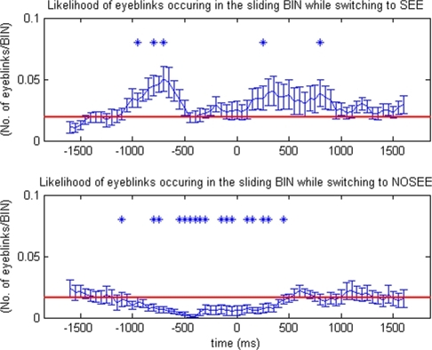 Rates of eyeblinks (n = 10) around the time of a perceptual switch (time 0).The rate of eyeblinks rises before and after perceptual transitions from 'no see' to 'see', and decreases during perceptual transitions from 'see' to 'no see.' In the two-tailed simple t-test, those data points that are significantly different than the baseline (red line) are marked as * (p<0.05)
