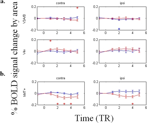 The differences of BOLD signal timecourses (TR = 1.6 seconds) upon perceptual switches in V3A/B, V4v, and hMT+.(a) The BOLD signal modulates weakly in V3A/B or V4v. (b) The BOLD signal modulates with the percept in contralateral hMT+, in a manner largely opposite that of V1v and V2v. In particular, BOLD signal decreases upon subjective disappearance of the dot in hMT+, but increases in V1 and V2.