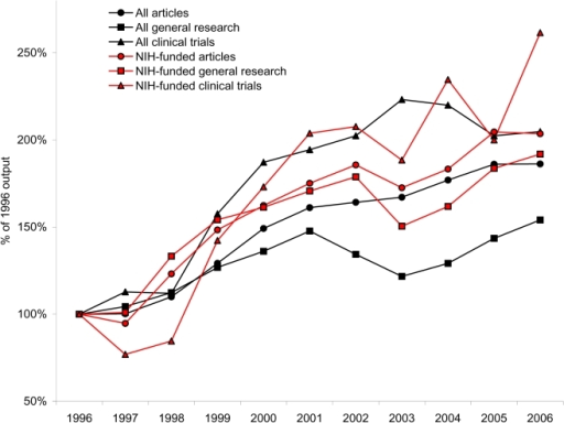 Trends in NIH-funded and overall U.S. cardiovascular disease articles, 1996–2006, selected methodologies.Data were normalized to 1996 levels. All article types depicted here had statistically significant growth except all U.S. general research articles. Furthermore the ratio of NIH-funded to overall articles increased significantly for general research articles and clinical trials, indicating a proportionally increasing role played by the NIH for these article types.